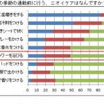 【OLエチケット対策委員会】「通勤に関する調査」アンケート結果 (2014.03.04 「ニオイケア」について更新)