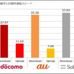 iPhone6全国主要都市通信速度、SoftBankが37.03Mbpsで最速