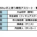 「2016年度ベスト眉二スト」は渡辺直美さんと大谷翔平さんに決定!